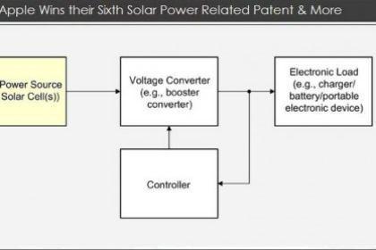 apple brevetto energia solare