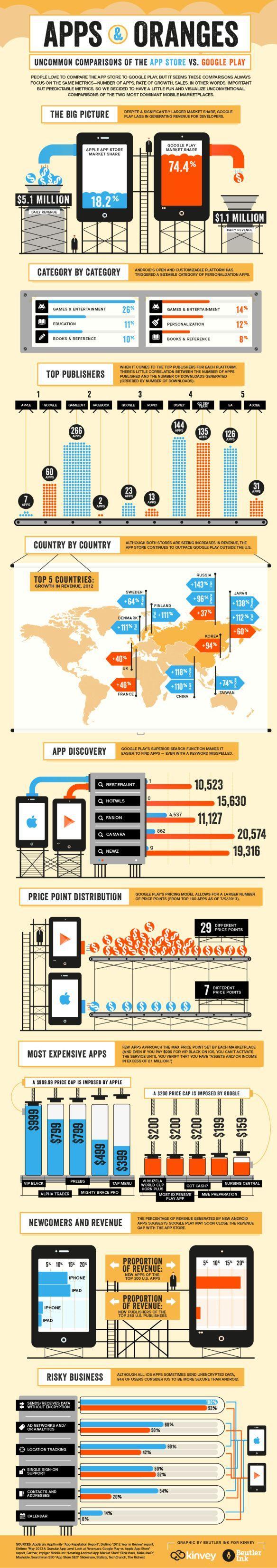 Store infografica