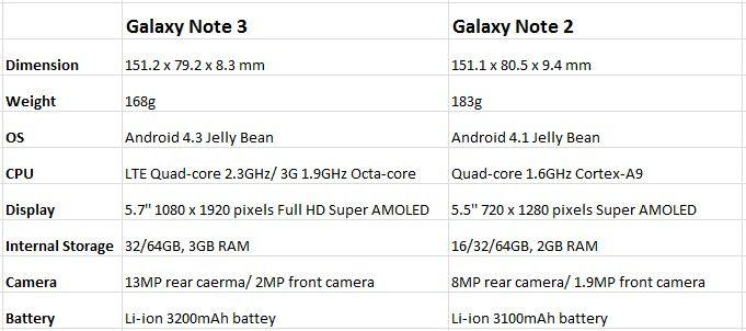 Galaxy-Note-3-vs-Galaxy-Note-2