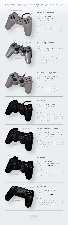 controller Play Station evoluzione