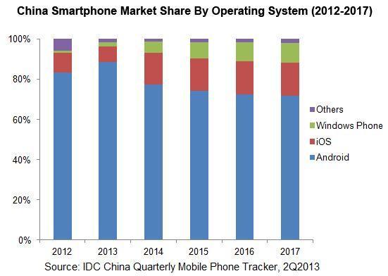 Android domina il mercato in Cina
