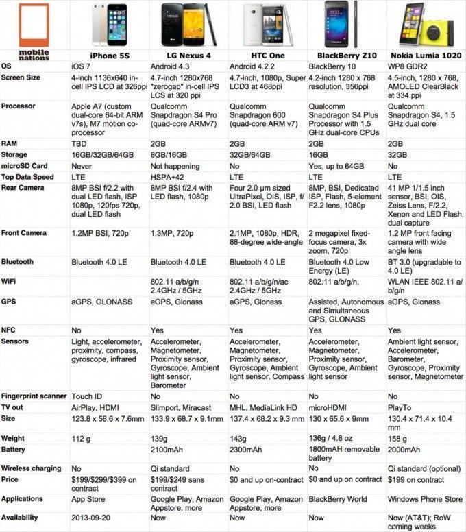 iphone-5s-nexus-4-htc-one-blackberry-z10-nokia-1020-specifiche-confronto