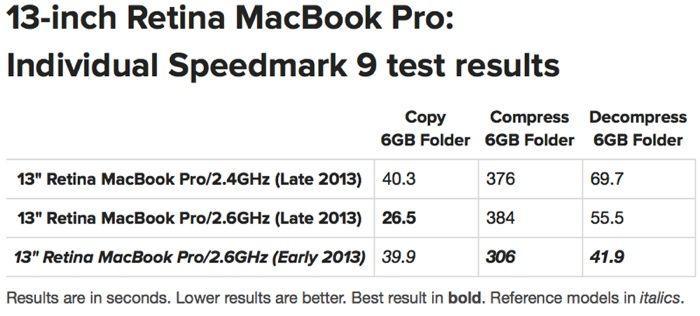 "benchmark dei Macbook Pro Retina 13"" Late 2013"
