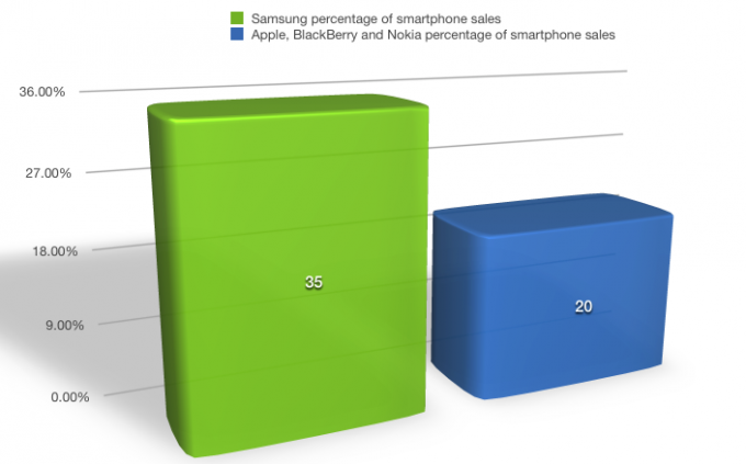 q3-2013-smartphone_sales