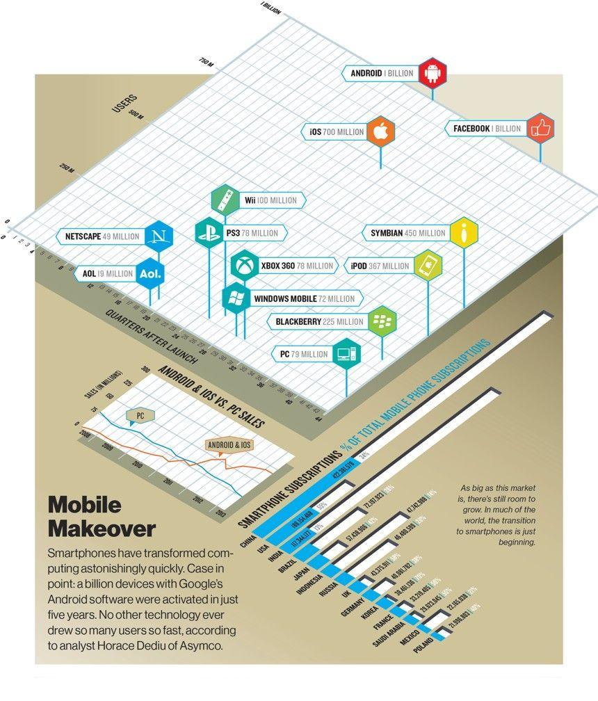 Android 1 miliardo di attivazioni