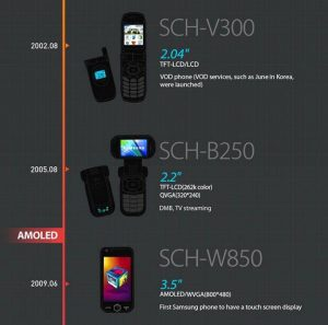 Samsung Infografica Display 3