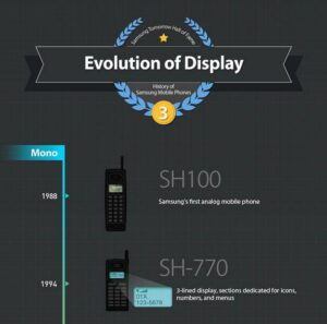 Samsung Infografica Display