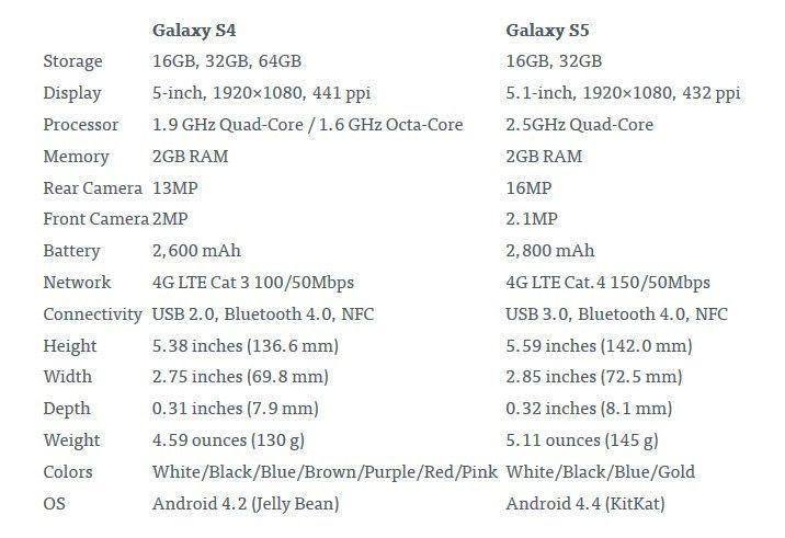Samsung-Galaxy-S5-VS-Galaxy-S4