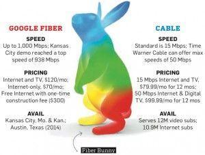 google-fiber-pronto-ad-arrivare-in-34-città