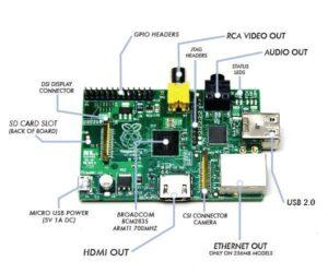 11 motivi per cui il Raspberry Pi è il perfetto server di piccole dimensioni