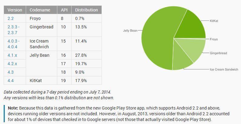 distribuzione-android-kitkat-giugno