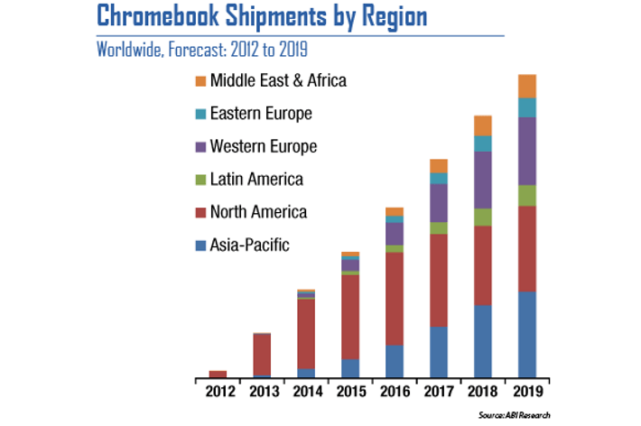 chromebook-sales-by-region-2012-2019