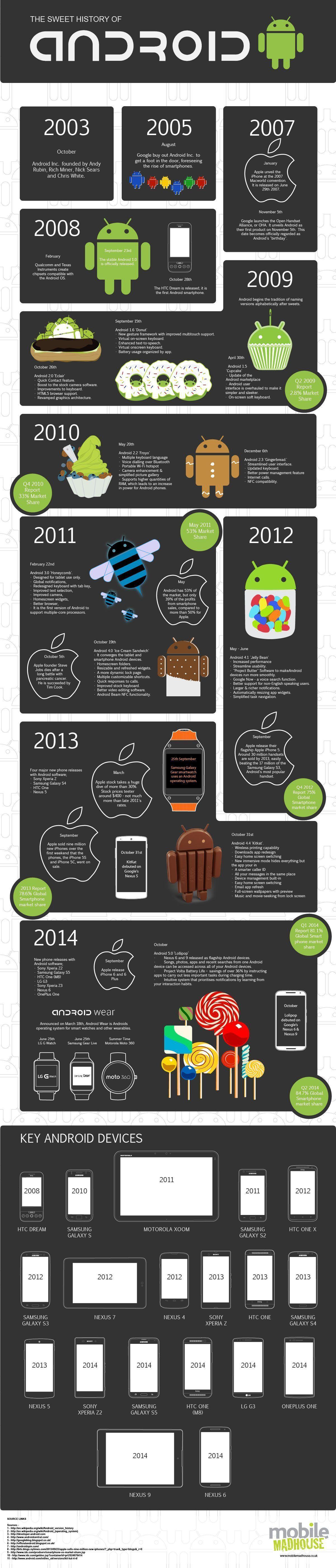 storia di android infografica