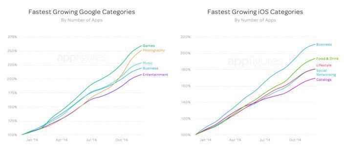 categorie-in-crescita-app-store
