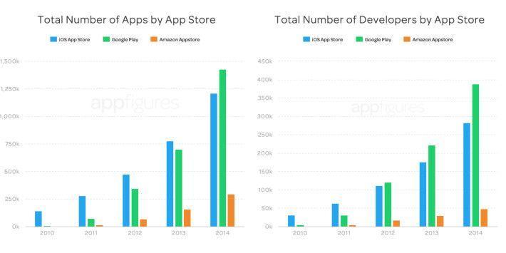 grafico-applicazioni-sviluppatori-store