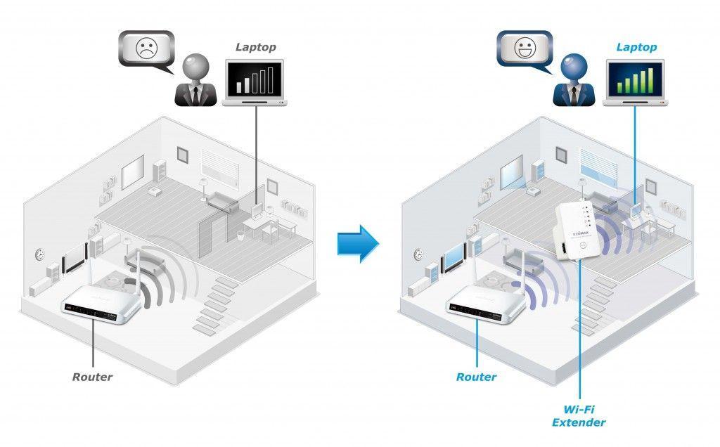 amplificare la wifi