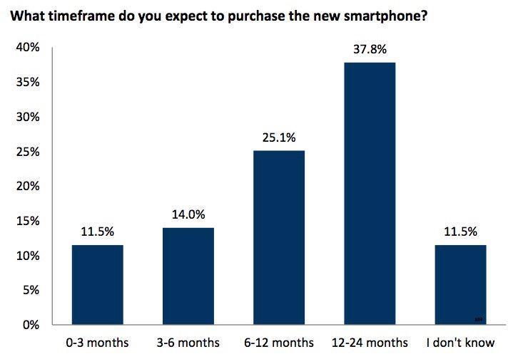 RBC-Capital iphone 6s stime di vendita