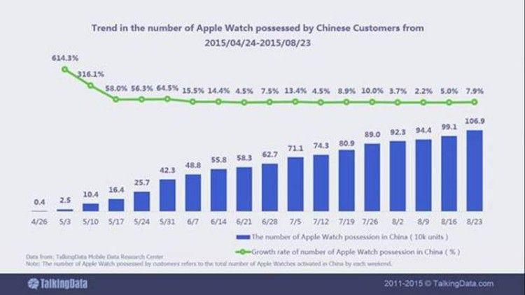 Cina Apple Watch