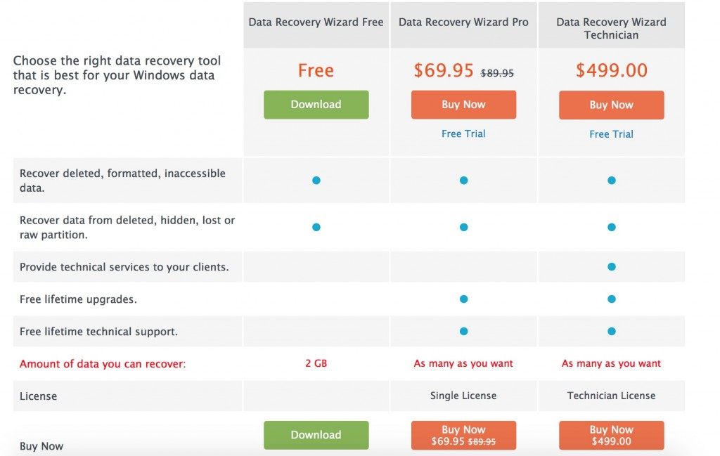 comparativa easeus data recovery