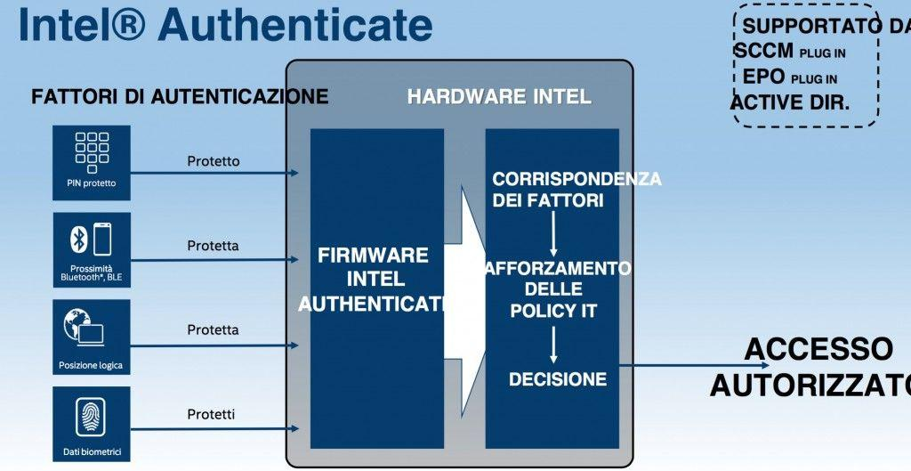 Intel Authenticate