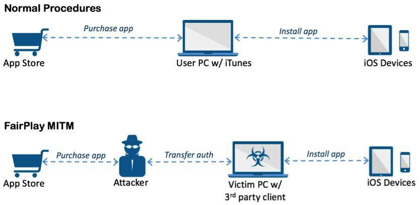 Schema di funzionamento della falla nel DRM usata da AceDeceiver