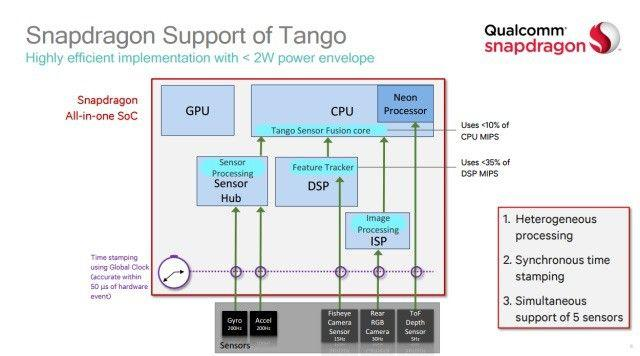 google e qualcomm per ottimizzare project tango