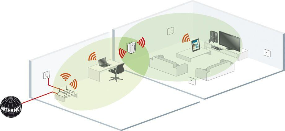 devolo-WiFi-Repeater-scenario_devices-xl-3271
