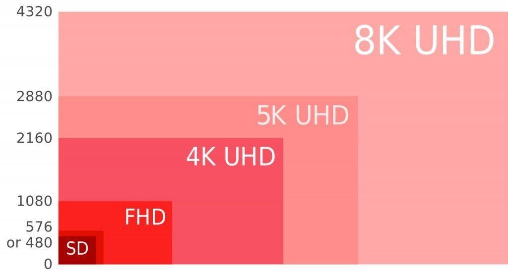 schema risoluzione monitor - sd - fhd- 4k - 5k - 8k