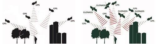 utilizzo combinato di glonass e gps