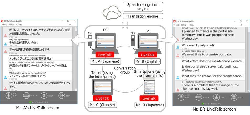 Fujitsu LiveTalk è la soluzione software per far comunicare due persone che conversano in lingue diverse in real-time