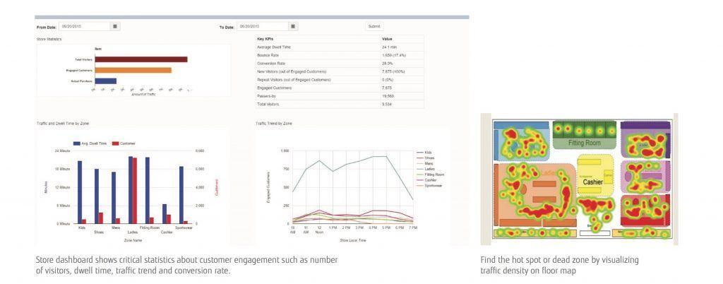 Fujitsu Retail Engagement Analytics è il prodotto adatto ai negozianti che vogliono ottimizzare la disposizione dei vari oggetti esposti analizzando il movimento dei potenziali clienti