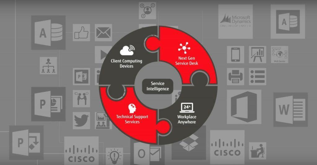 Fujitsu Social Command Center è l'innovazione dell'Help Desk, con lo scopo ultimo di tagliare i costi e migliorare l'assistenza