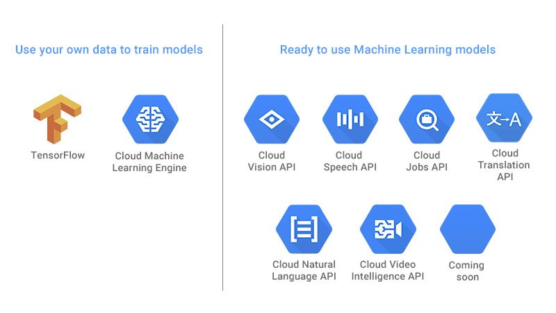 Offerta dei servizi Machine Learning basati su Google Cloud