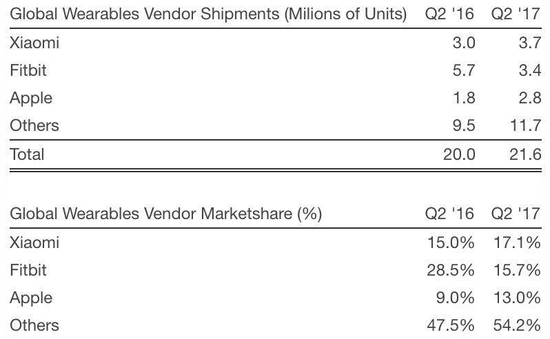 Apple Watch 3 sarà indipendente dallo smartphone: arriva l'integrazione del modem LTE
