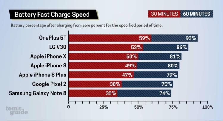 ricarica veloce iphone x