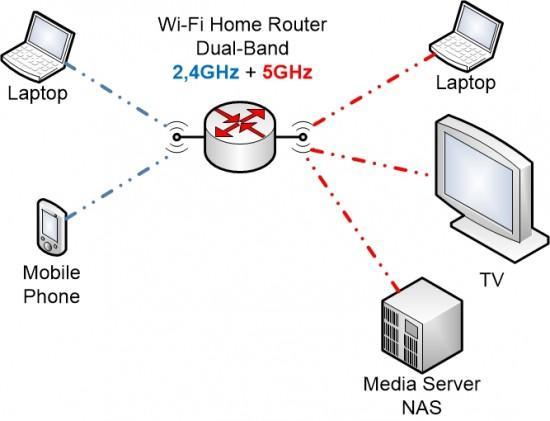 connessioni wifi 2,4 e 5 ghz