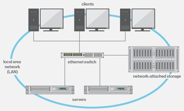 Come funzionano i dispositivi NAS per archiviare dati