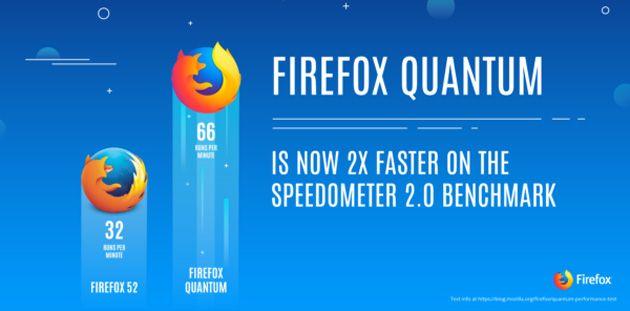 12 modi per velocizzare Firefox Quantum