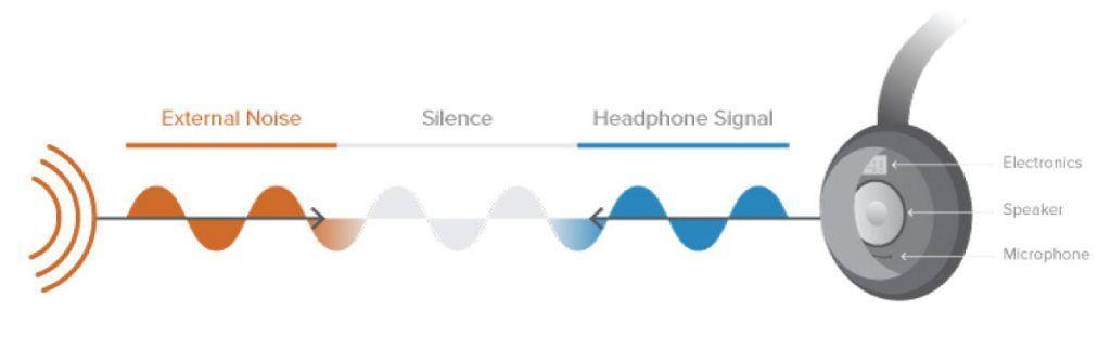il noise cancelling è un parametro importante per scegliere le cuffie