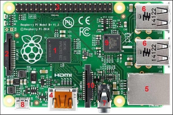 I kit Raspberry Pi per la programmazione