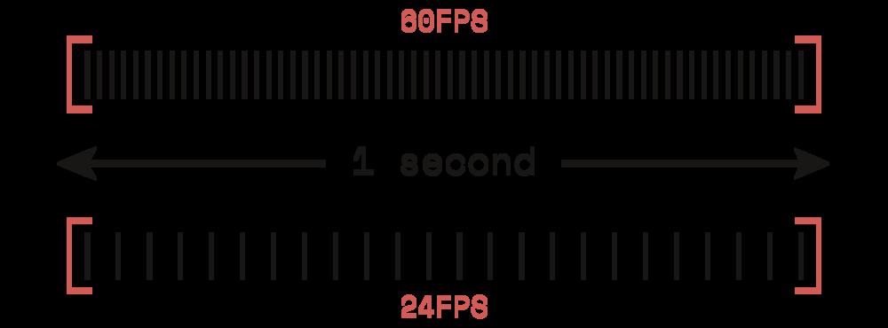 Spiegazione Frame Rate