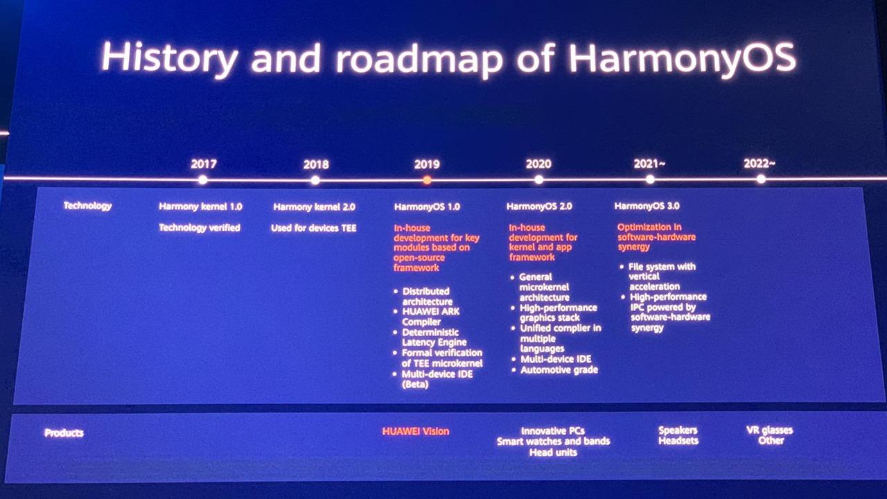 Harmony OS roadmap