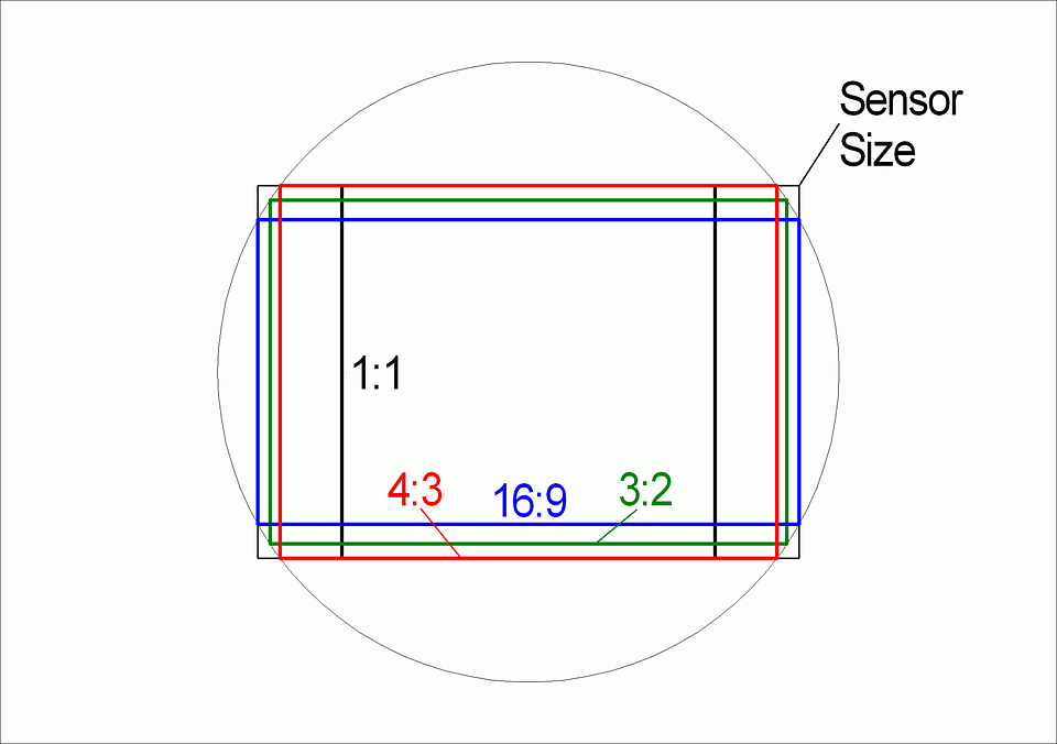 formati display