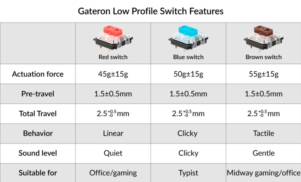 switch gateron low profile - red blue brown