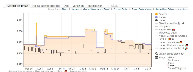 monitoraggio prezzi amazon via browser