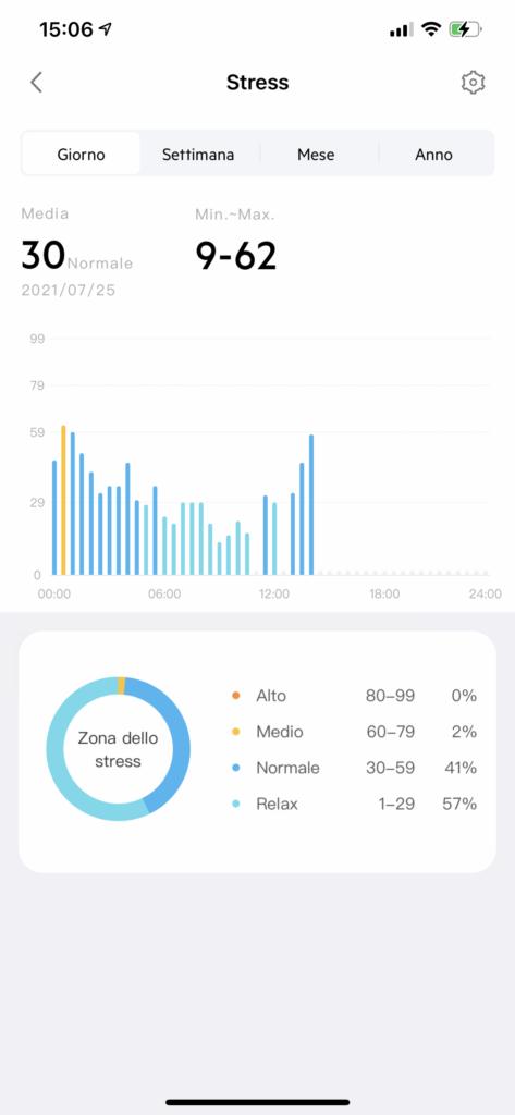 app very fit - livelli di stress